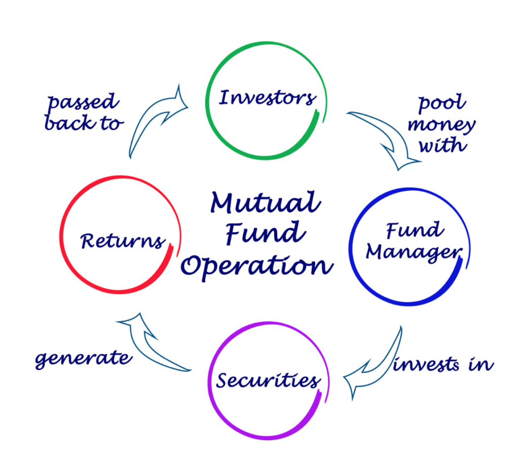 route to mutual funds operation