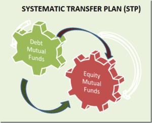 Investment in Equity Fund & Debt Fund